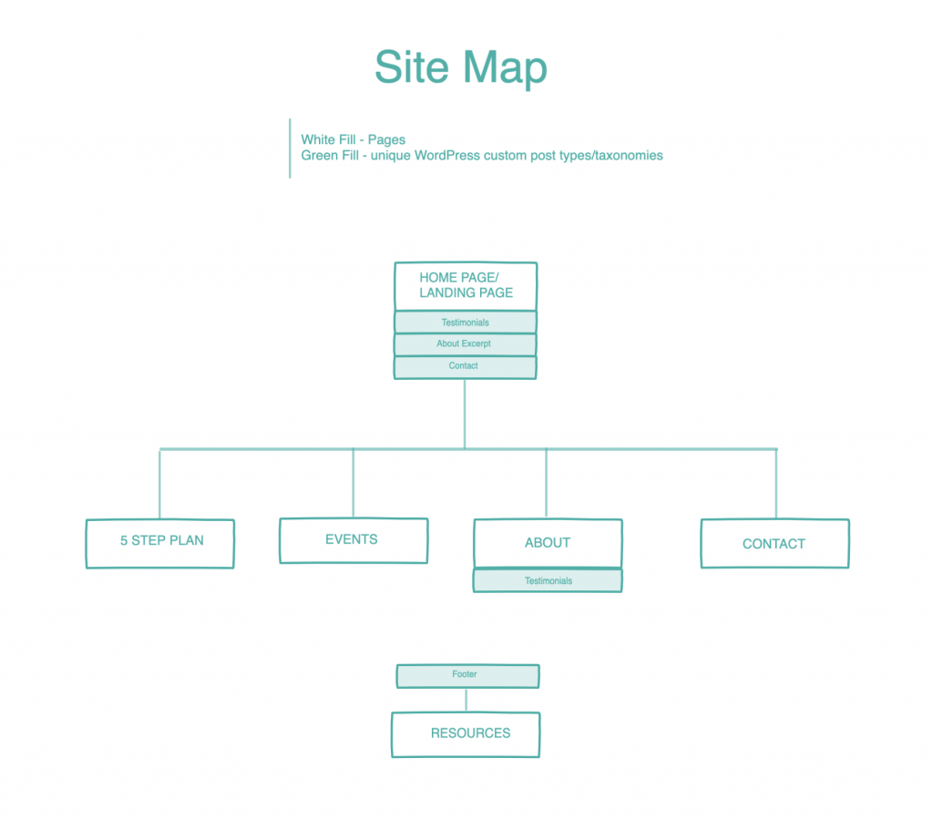 Sitemap on InVision.